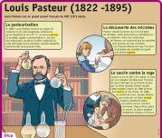 Louis Pasteur (1822 - 1895) - Le Petit Quotidien, le seul site d'information quotidienne pour les 6 - 10 ans !