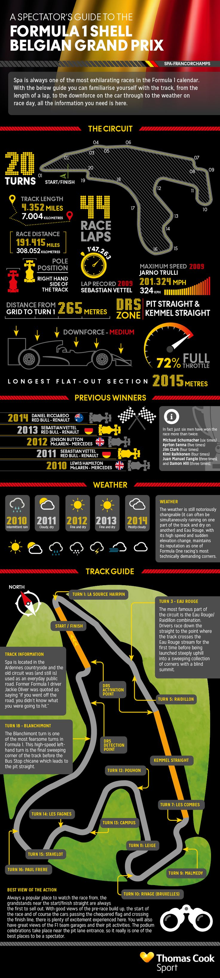 Belgian Grand Prix Infografic