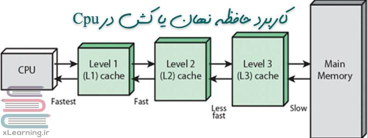 کاربرد #حافظه_نهان (#caching) در #Cpu #کامپیوتر