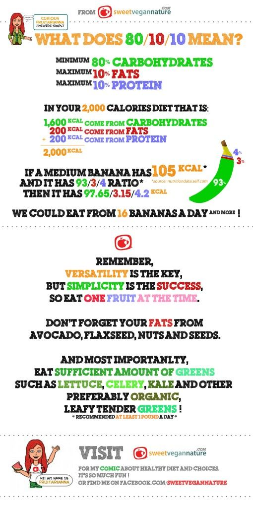 What is 80/10/10 Diet Simply?