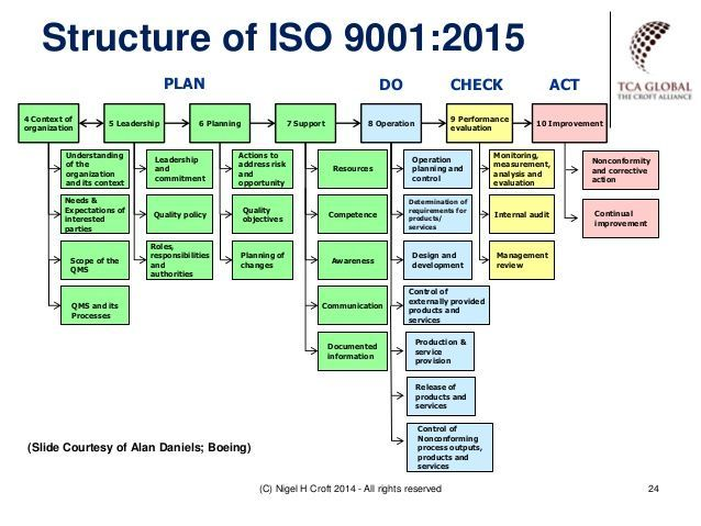 Image result for iso 9001 2015 context example