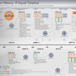 This infographic aims to capture the iOS evolution, milestone by milestone, version by version, throughout the history of Apple's platform. From June