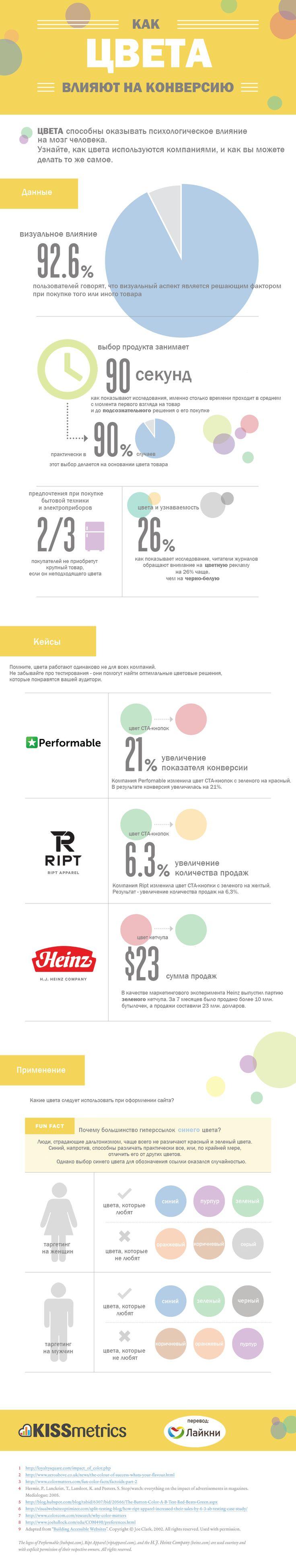 """Инфографика: как цвета влияют на конверсию Здравый смысл и жизненный опыт не позволяют считать эти сведения достоверными. Они слишком """"обо всём и ни о чём"""", и уже только поэтому не могут заслуживать доверия специалистов."""