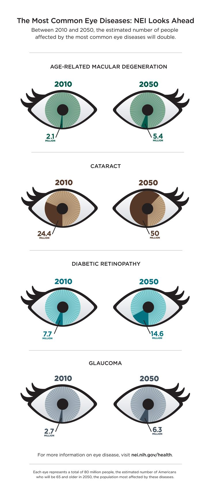 Important information about your eye health EyeElegance.com