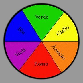 colori primari - colori complementari