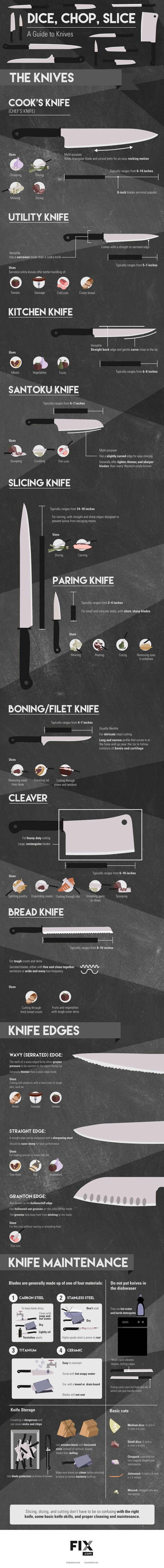 Dice, Chop, Slice A Guide to Knives #infographic
