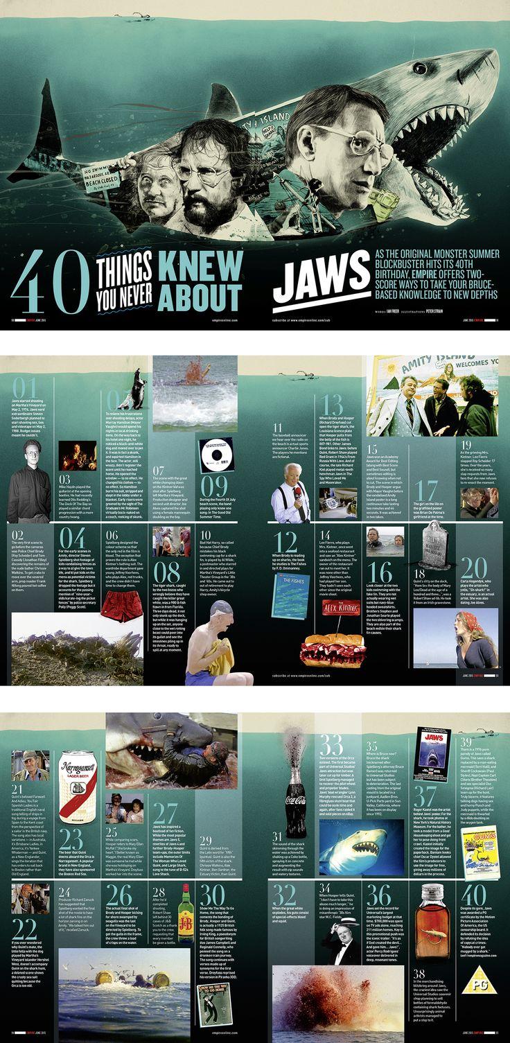 Jaws 40 / Empire Magazine by Adam Gerrard