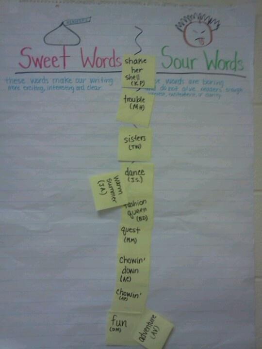 six traits of writing anchor charts kindergarten