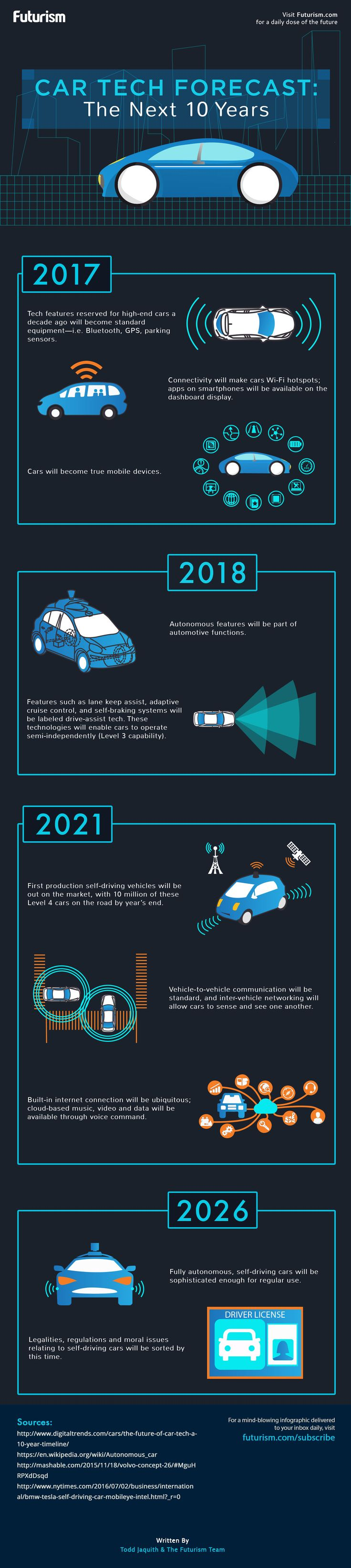 A look at some of the nifty technology that'll trick out our cars in the next decade…  http://futurism.com/images/car-tech-forecast-the-next-10-years/?utm_campaign=coschedule&utm_source=pinterest&utm_medium=Futurism&utm_content=Car%20Tech%20Forecast%3A%20The%20Next%2010%20Years%20%5BINFOGRAPHIC%5D