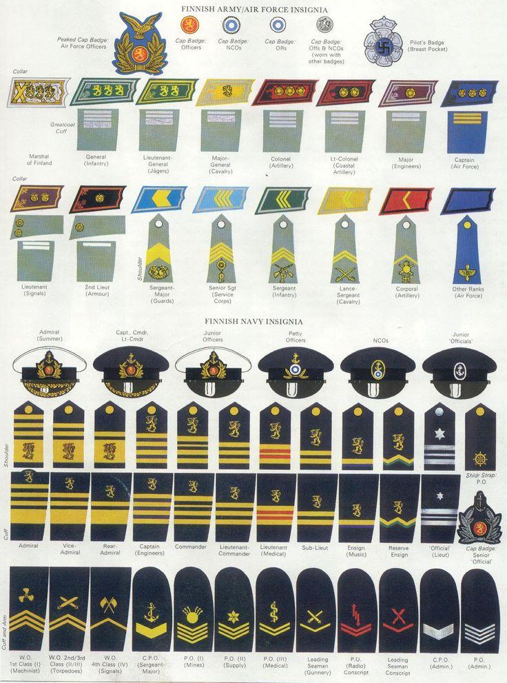 Finnish Army & Navy insignia (WWII) uniforms & insignia