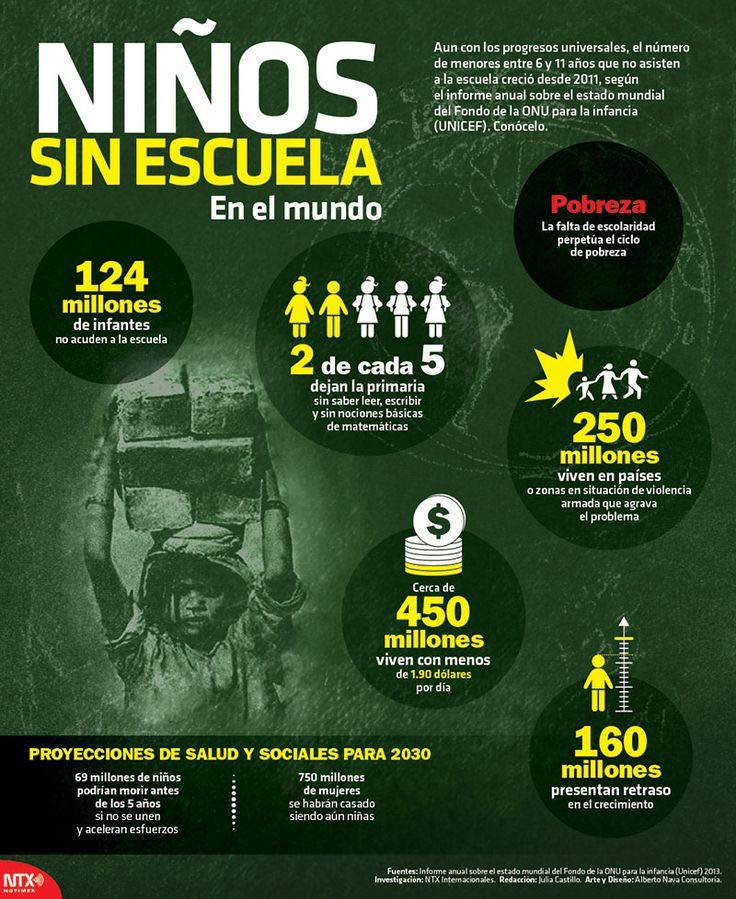 #UnDato | En el mundo 124 millones de niños no acuden a la escuela. #Infographic