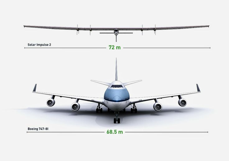 Solar Impulse is the only airplane of perpetual endurance, able to fly day and night on solar power, without a drop of fuel.
