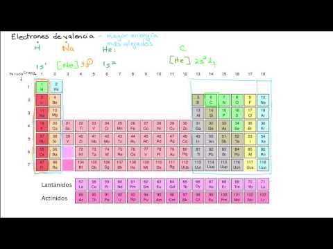 7 best 2 Bachillerato Quimica images on Pinterest Baccalaureate - best of tabla periodica de los elementos quimicos con sus valencias