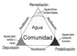 El agua, residual y potable, es una prioridad. La purificación y potabilización del agua tiene extraordinaria importancia