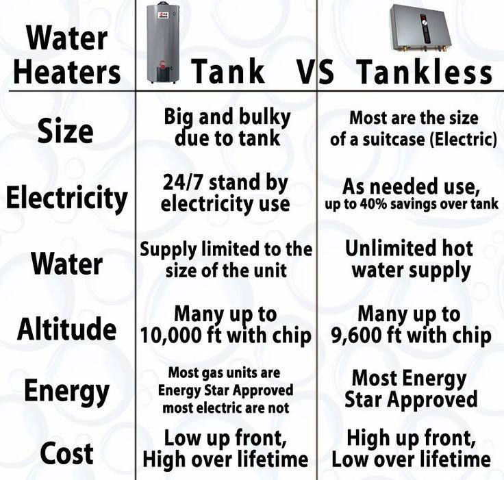 atlas Water heaters Gas On Demand | tankless water heaters vs tank water heaters