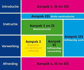 Introductie, instructie, verwerking, afronding