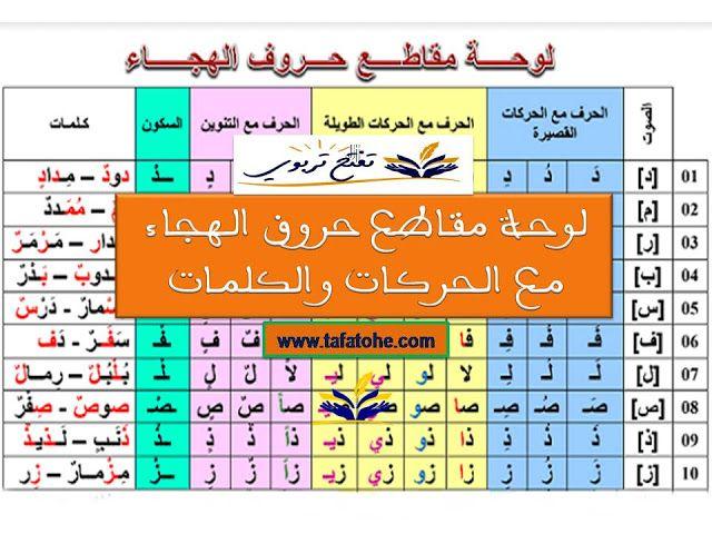 لوحة مقاطع حروف الهجاء مع الحركات والكلمات Blog Posts Blog Periodic Table