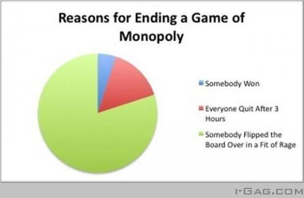 Reason for ending Monopoly #Humor