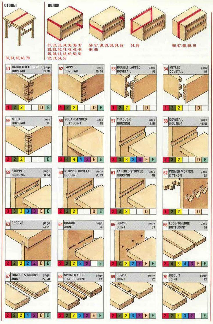 70 Способов соединения деревянных деталей