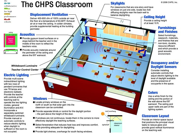 Classroom Ventilation Design ~ Best thesis project creating an efficient learning