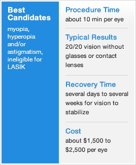 Are you a candidate for LASEK eye surgery? Learn about the differences between LASIK and LASEK at AllAboutVision.com