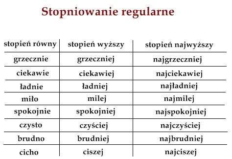 Opis części mowy. – zadania, ściągi i testy – Zapytaj.onet.pl
