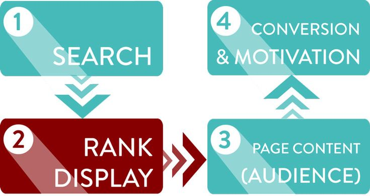 What part does an SEO Expert play in your business #SEOTips