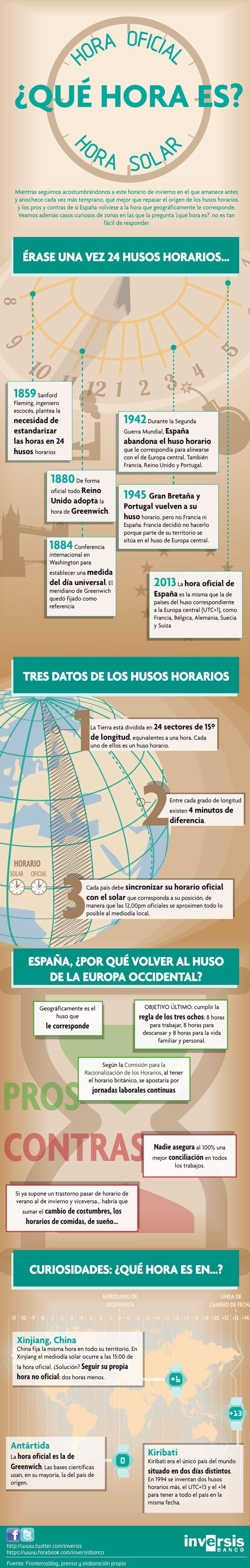 Infografía. ¿Qué hora es? Hora oficial vs hora solar