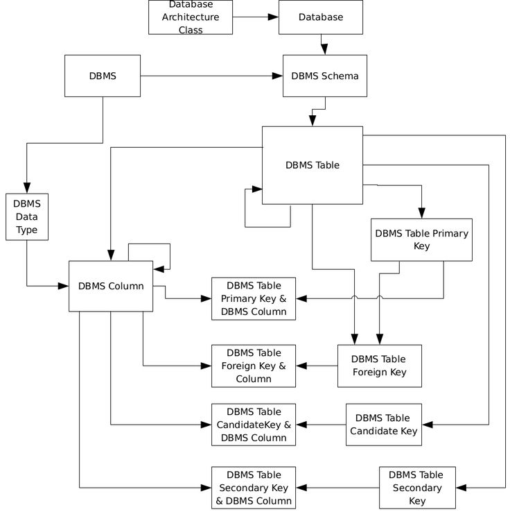 Introduction There are four data models that form the overall data model topology within an enterprise. These are depicted in Figure 1. A description of each model and their respective meta-model is included in this feature: Data Element Model Concepts Model Logical Database Model Physical Database Model The Data Element Model (and Meta-Model) The Data […]