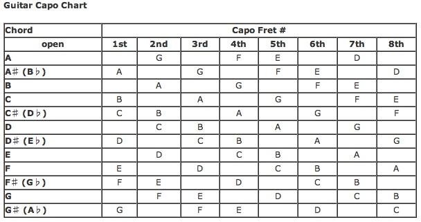 Guitar Capo Chart
