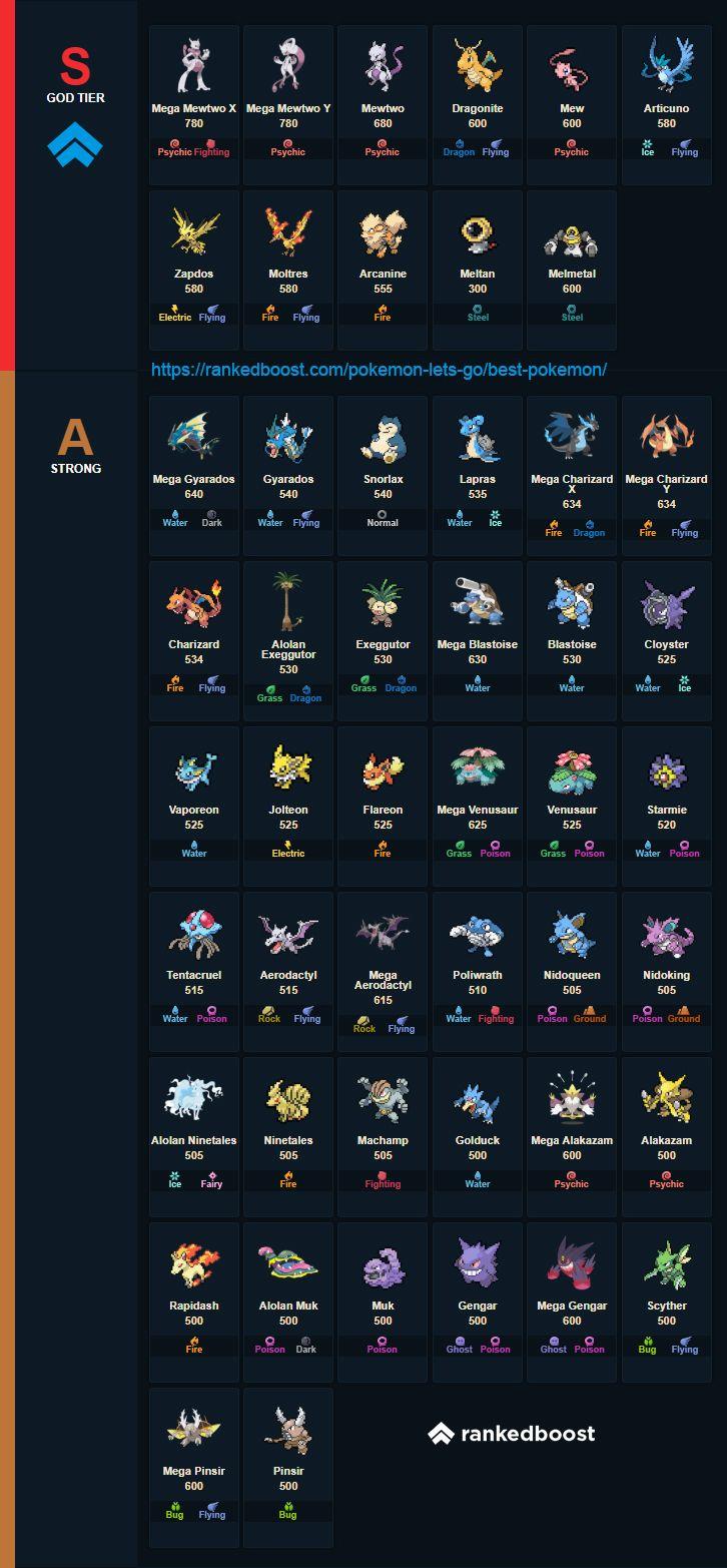 Pokemon Let S Go Best Pokemon Tier List Cool Pokemon Pokemon Pokemon Go