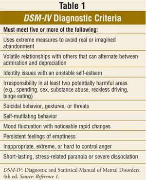 USPharmacist.com > Borderline Personality Disorder