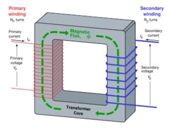 Electrical Transformer Windings