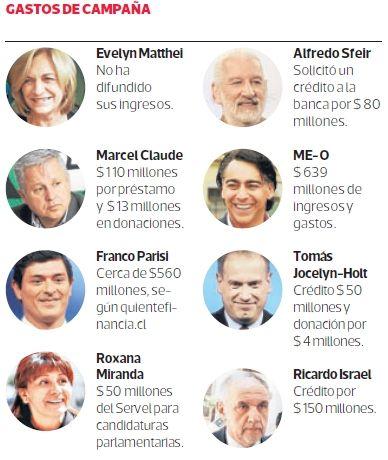 La infografía muestra cómo han financiado sus campañas algunos candidatos presidenciales y complementa la nota que entrega detalles sobre cómo ha obtenido ingresos de $4.200 millones la candidata de la Nueva Mayoría. #Chile noviembre 2013