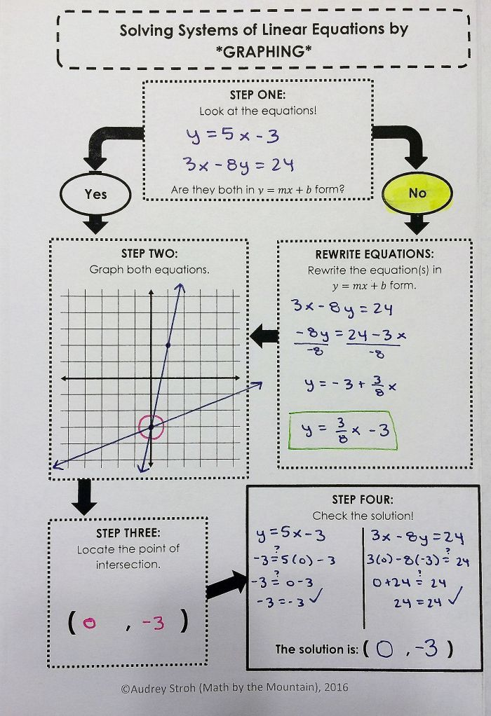 Systems Of Equations Flowchart Graphic Organizers Bundle Teaching Math Teaching Algebra Studying Math Systems of equations worksheet