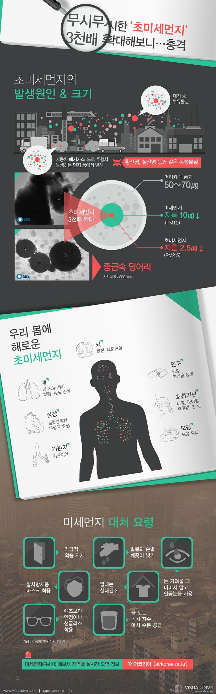[인포그래픽] 무시무시한 '초미세먼지', 눈에 뵈는 게 없어 더 무섭네 # PM2.5 / #Infographic ⓒ 비주얼다이브 무단 복사·전재·재배포 금지