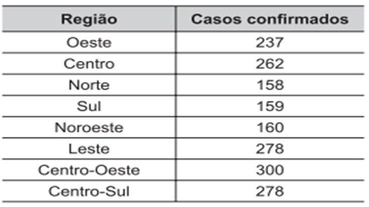 Em uma cidade o número de casos de dengue confirmados aumentou  https://youtu.be/e900HNLRnuc considera...