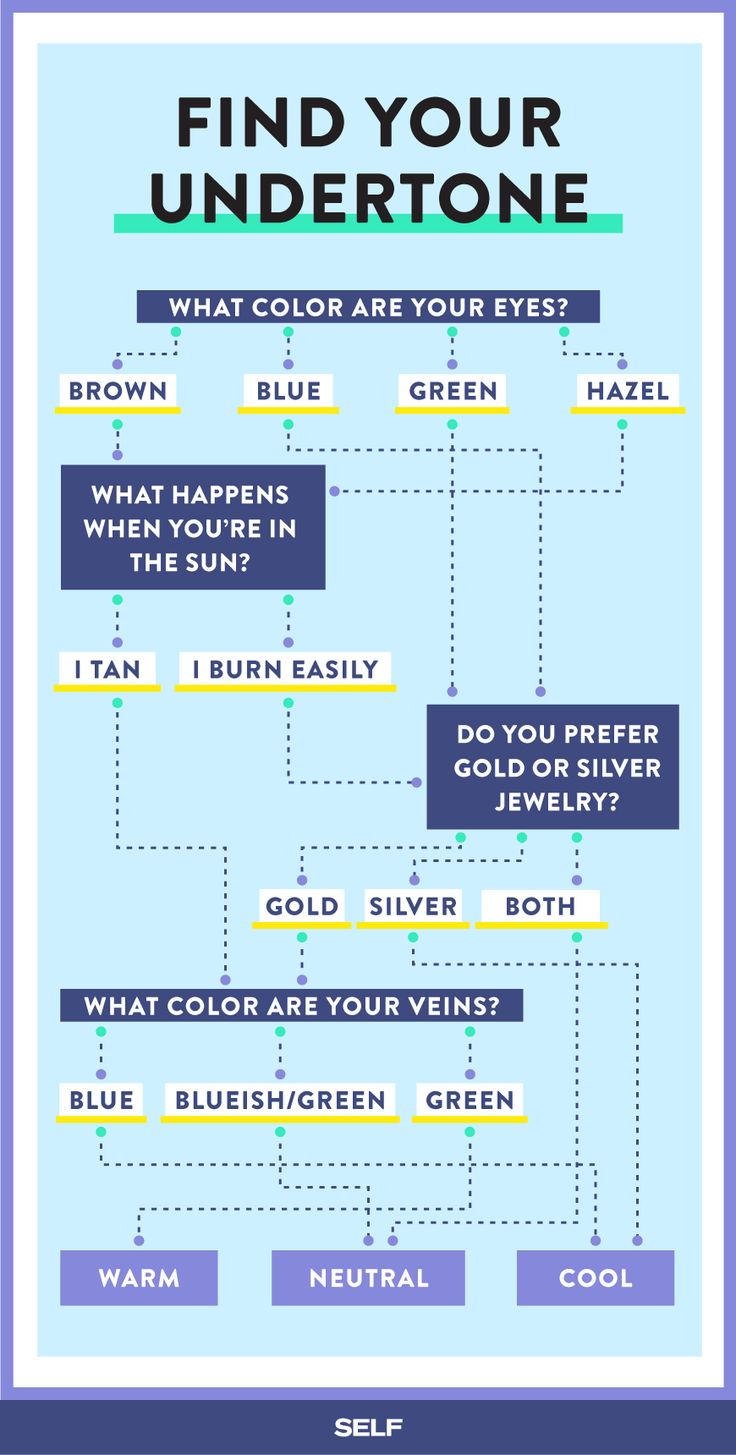 There are a few tricks you can use to discover what undertone category you fall into. We've gathered a few of them above in an easy-to-follow quiz. The most popular method is checking the veins on the inside of your wrists. If they appear to be blue, you're in the cool range. Green veins will put you on the warm spectrum. And if you feel like you can't decipher whether they are blue or green, you're in the neutral family.
