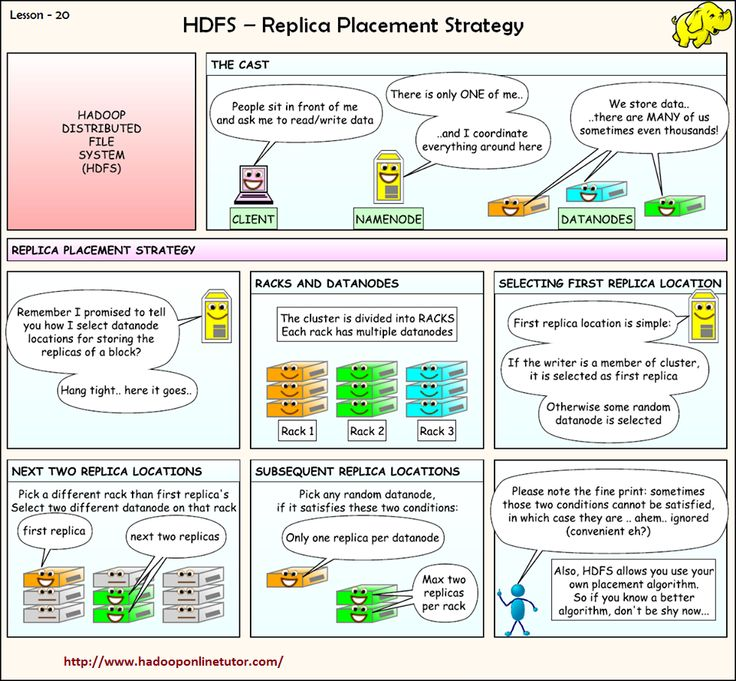 HDFS -Replica Placement Strategy  http://www.hadooponlinetutor.com/