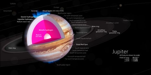 Jupiter's structure and composition. (Image Credit: Kelvinsong CC by S.A. 3.0)