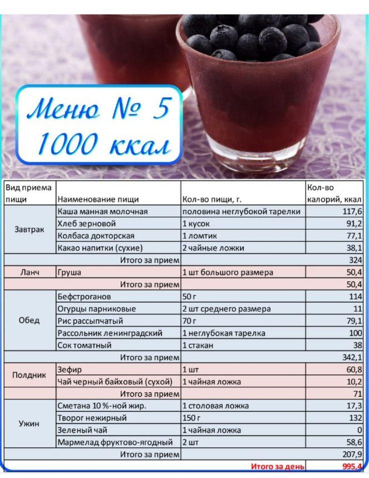 Низкокалорийные диеты виды
