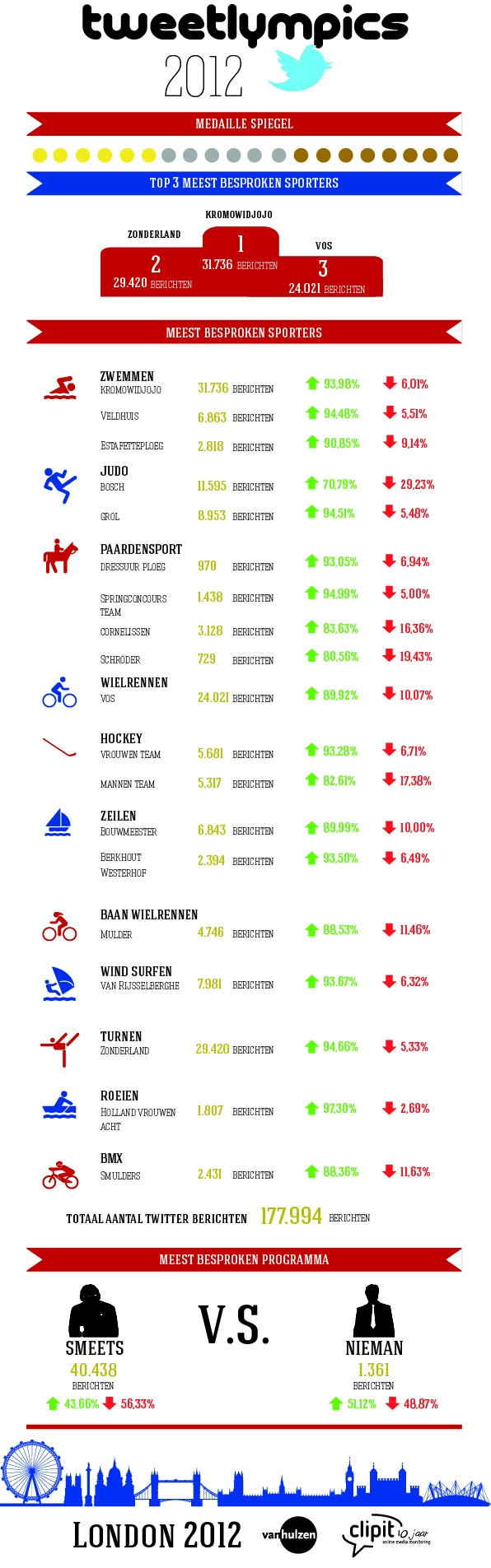 Tweetlympics door Clipit [infographic]    Met bijna 300.000 online berichten, waarvan 71% tweets, waren de Spelen van 2012 de meest 'sociale' Spelen ooit. De meest besproken persoon van de Spelen is geen atleet, maar Mart Smeets (40.438 tweets).