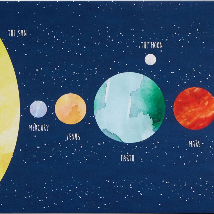 Personalized Solar System Wall Art | map of solar system, learn planets | UncommonGoods