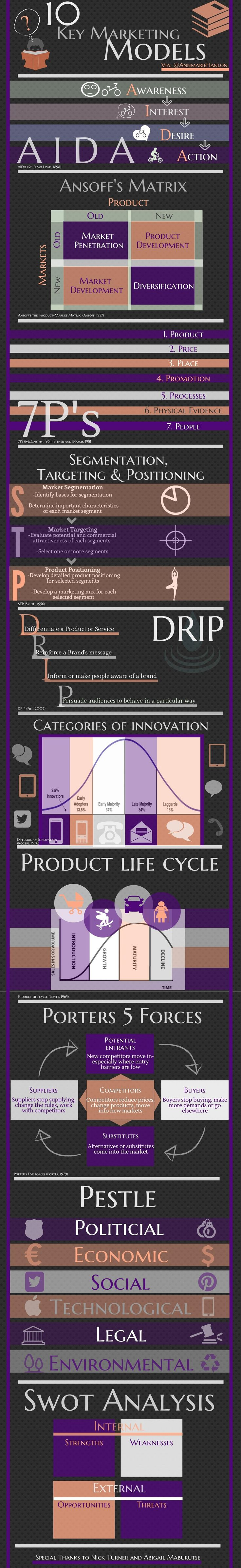Product lifecycle management infographic liked by #fabacus > Infographic showing top 10 marketing models