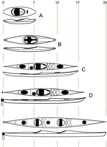 The sea kayak - know a little more about them