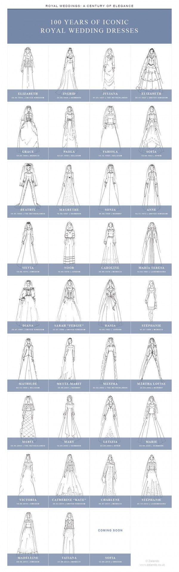 vestidos reais ao longo do século