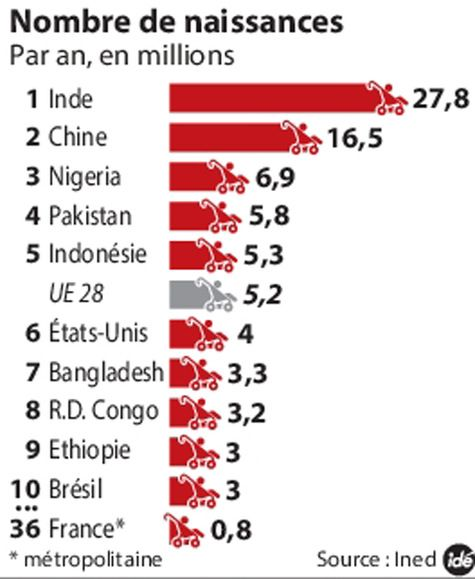 Le nombre de Naissances par Pays. L'Inde est nettement supérieur par rapport aux autres pays, même si l'écart entre la Chine et L'Inde est faible