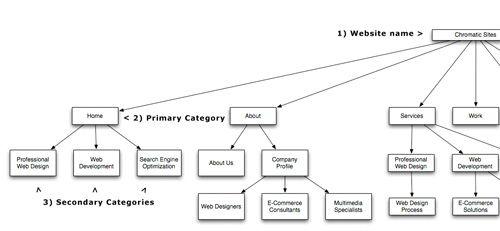 Flowchart | User Task Flows/Site Maps | Pinterest | Flowchart