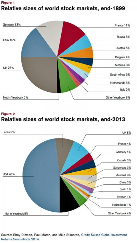 The Global Stock Market: 1899 Vs. 2013
