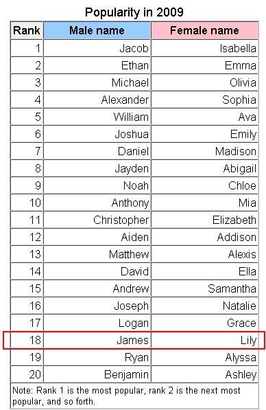 List Of Girl Names